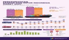 인도네시아 무역수지 흑자 감소... 원자재와 기계류 수입 증가