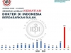 인도네시아 보건의료인 코로나19로 640명 희생